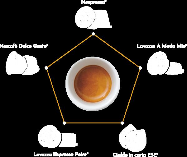 Corner Cialde e Capsule - Corner caffè - Corner cialde - Corner cialde caffè - Corner capsule caffè - i caffè - le miscele - la soluzione